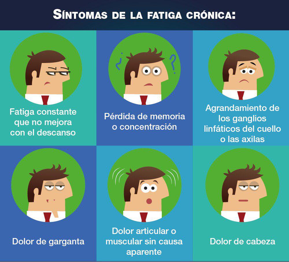 Síntomas de la fatiga cronica